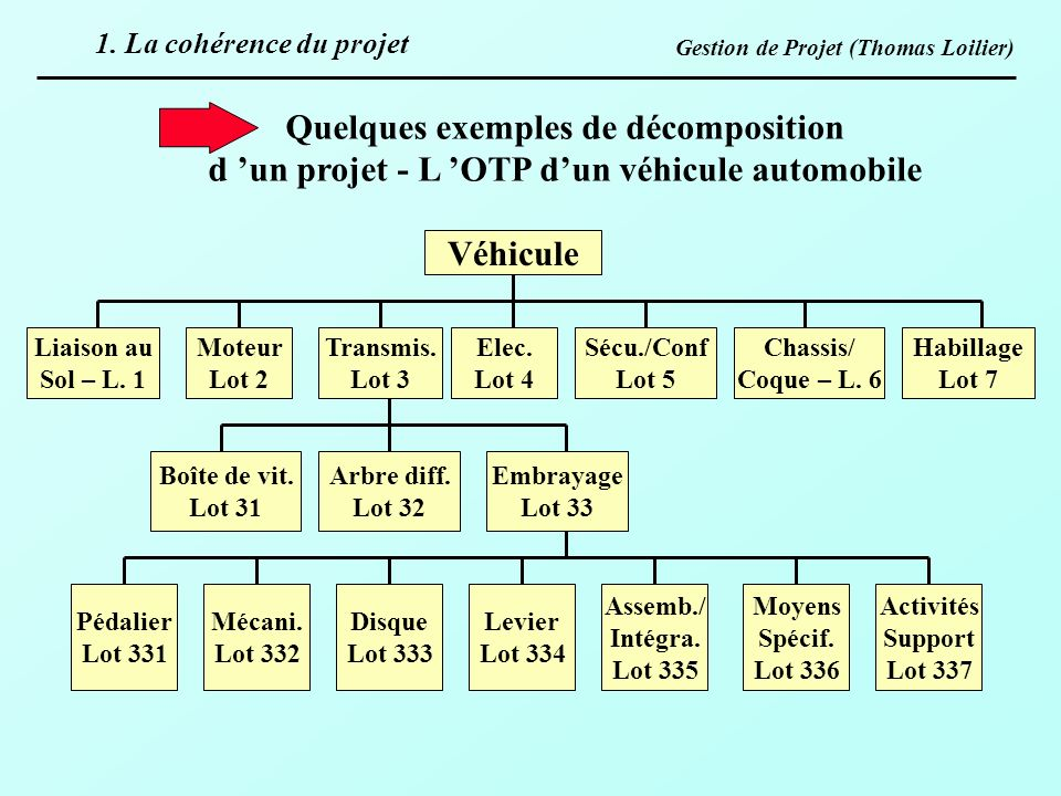 Gestion de Projet (Thomas Loilier) Quelques exemples de décomposition d un projet - L OTP dun véhicule automobile Véhicule Moteur Lot 2 Transmis. Lot