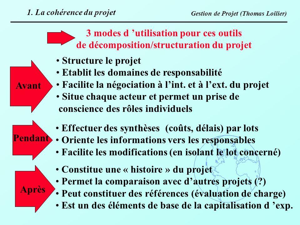 Gestion de Projet (Thomas Loilier) 3 modes d utilisation pour ces outils de décomposition/structuration du projet Avant Pendant Après Structure le pro