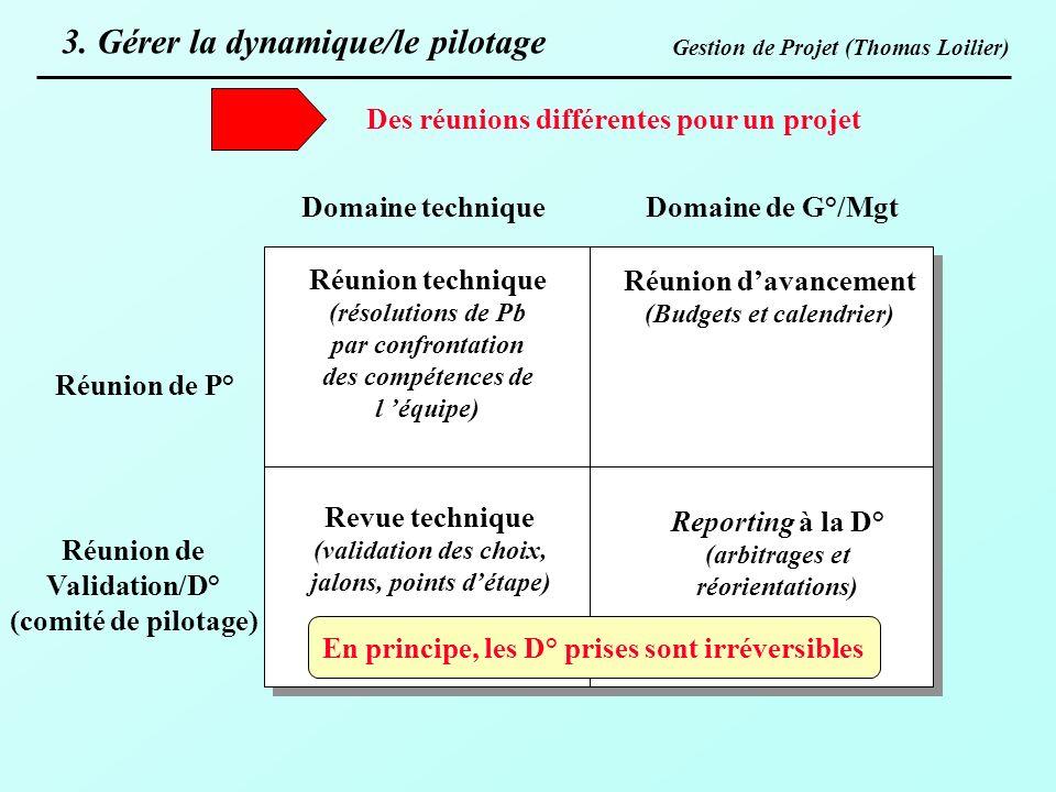 Gestion de Projet (Thomas Loilier) Réunion de P° Réunion de Validation/D° (comité de pilotage) Domaine technique Domaine de G°/Mgt Réunion technique (