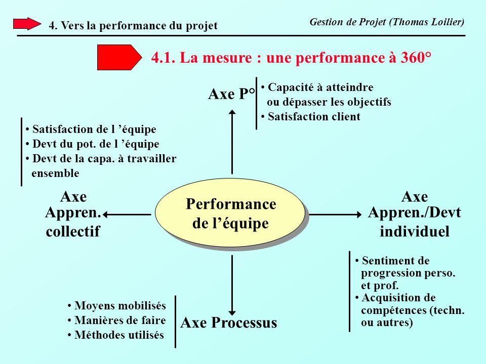 Performance de léquipe Axe P° Axe Processus Axe Appren. collectif Axe Appren./Devt individuel Moyens mobilisés Manières de faire Méthodes utilisés Cap