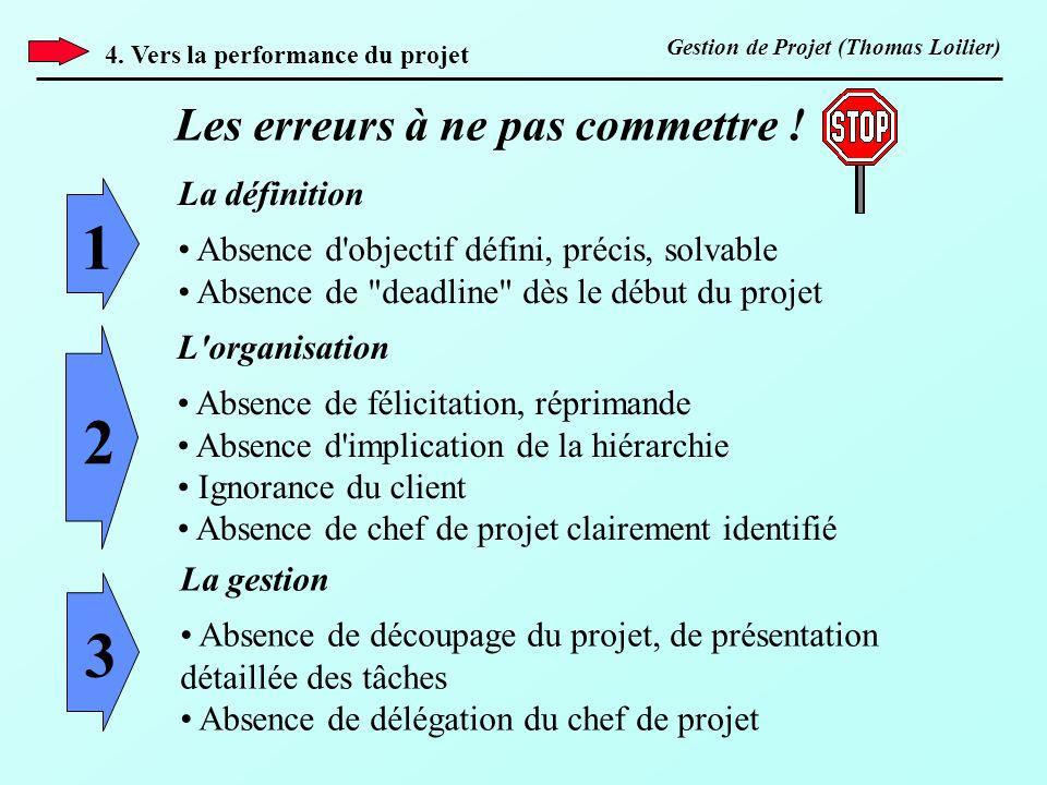 4. Vers la performance du projet Les erreurs à ne pas commettre ! La définition Absence d'objectif défini, précis, solvable Absence de
