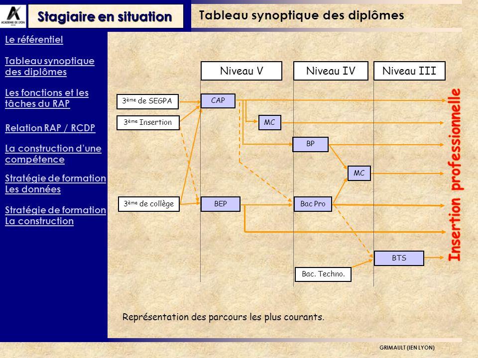 Stagiaire en situation GRIMAULT (IEN LYON) MC BP MC 3 ème de SEGPA 3 ème de collègeBEPBac Pro CAP Bac.