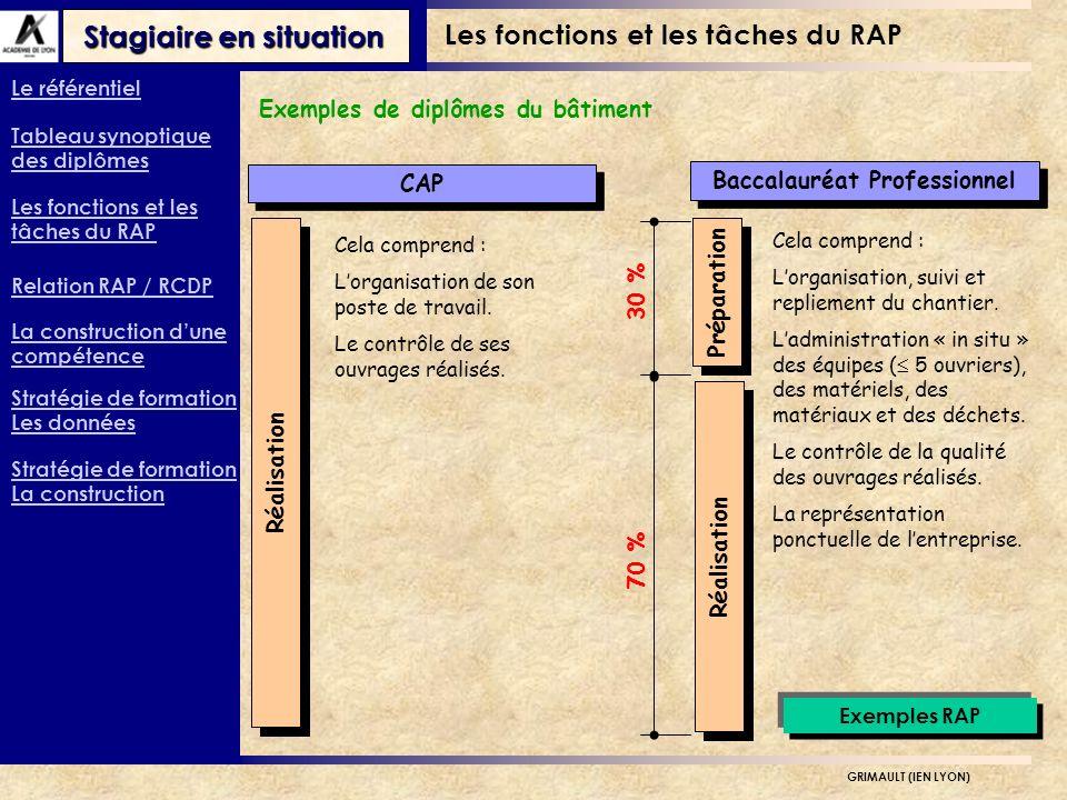 Stagiaire en situation GRIMAULT (IEN LYON) Relation RAP / RCDP Situations professionnelles de référence Les grands axes du métier.