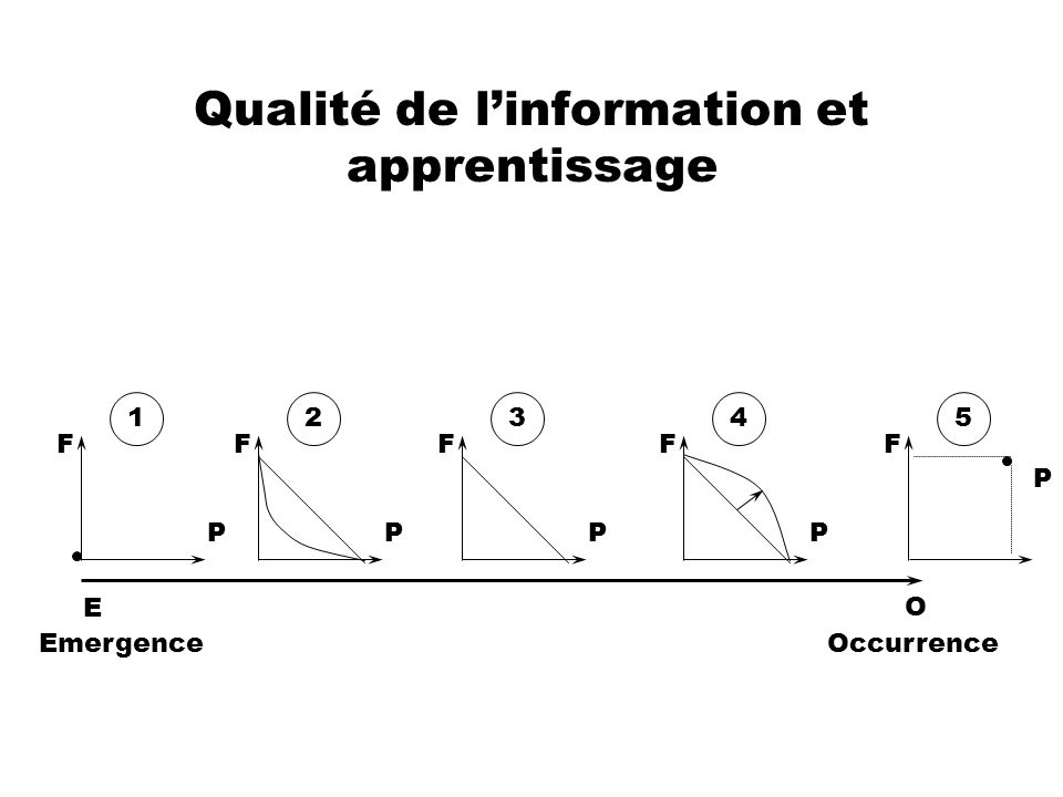 Qualité de linformation et apprentissage EmergenceOccurrence E O F P 3 F P 5 F P 1 F P 4 F P 2