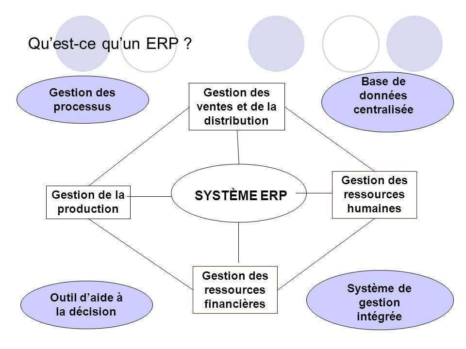 Quest-ce quun ERP ? SYSTÈME ERP Gestion des ressources humaines Gestion des ressources financières Gestion de la production Gestion des ventes et de l