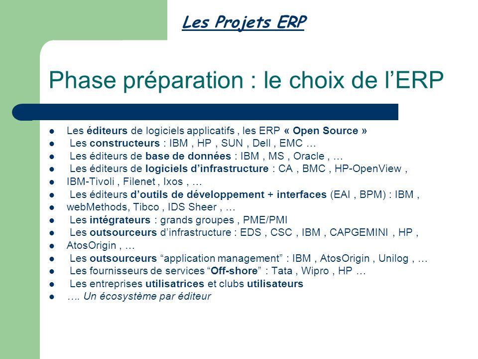 Phase préparation : le choix de lERP Les éditeurs de logiciels applicatifs, les ERP « Open Source » Les constructeurs : IBM, HP, SUN, Dell, EMC … Les éditeurs de base de données : IBM, MS, Oracle, … Les éditeurs de logiciels dinfrastructure : CA, BMC, HP-OpenView, IBM-Tivoli, Filenet, Ixos, … Les éditeurs doutils de développement + interfaces (EAI, BPM) : IBM, webMethods, Tibco, IDS Sheer, … Les intégrateurs : grands groupes, PME/PMI Les outsourceurs dinfrastructure : EDS, CSC, IBM, CAPGEMINI, HP, AtosOrigin, … Les outsourceurs application management : IBM, AtosOrigin, Unilog, … Les fournisseurs de services Off-shore : Tata, Wipro, HP … Les entreprises utilisatrices et clubs utilisateurs ….