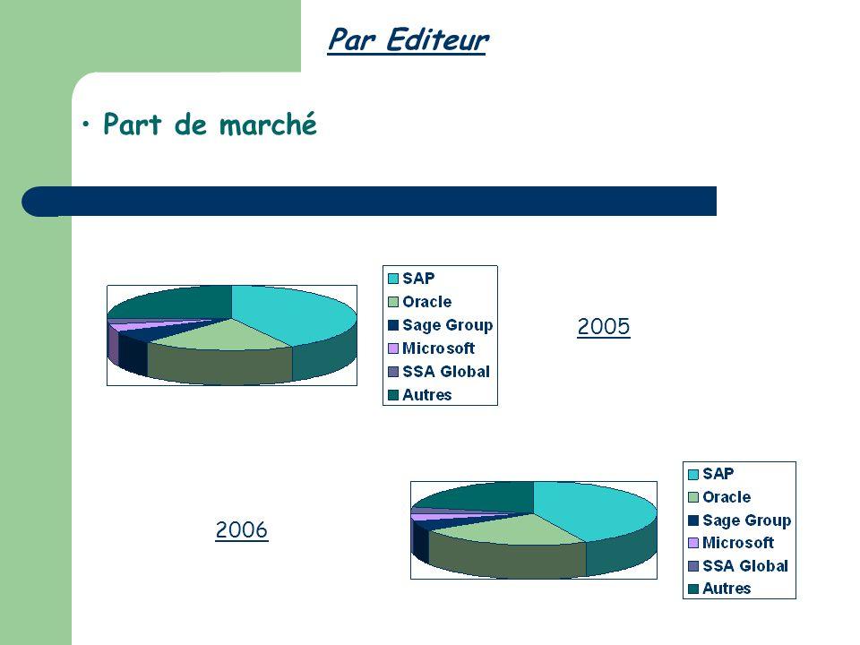 Part de marché Par Editeur 2005 2006