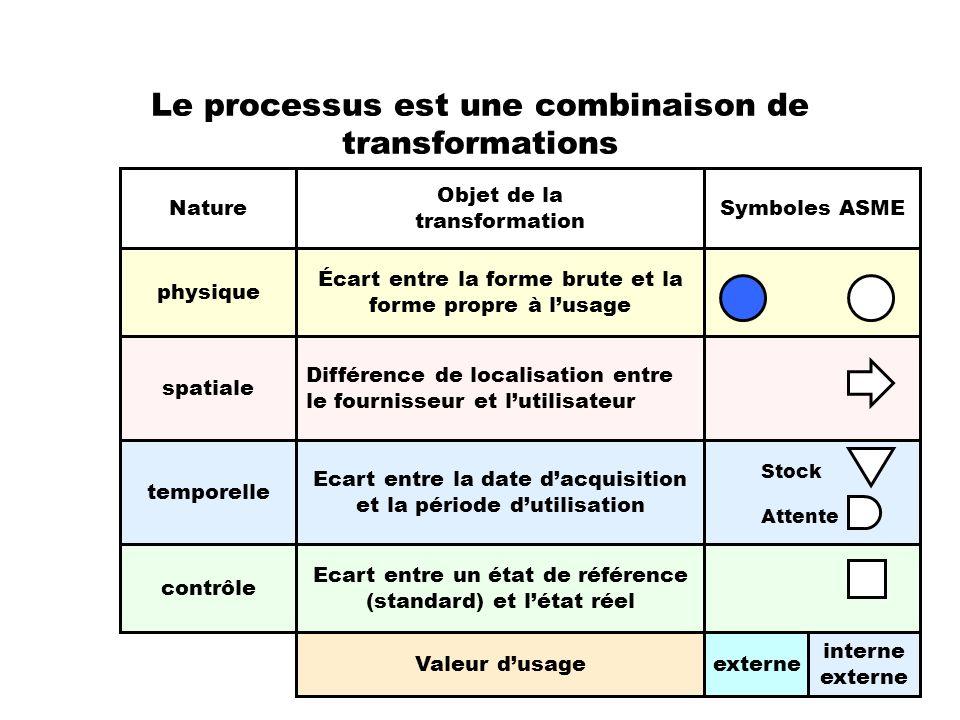 Le processus est une combinaison de transformations Nature Objet de la transformation Symboles ASME physique spatiale temporelle contrôle Ecart entre