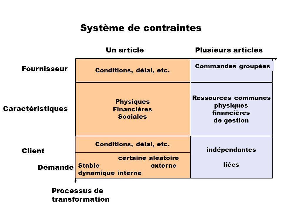 Système de contraintes indépendantes liées Ressources communes physiques financières de gestion Physiques Financières Sociales Conditions, délai, etc.