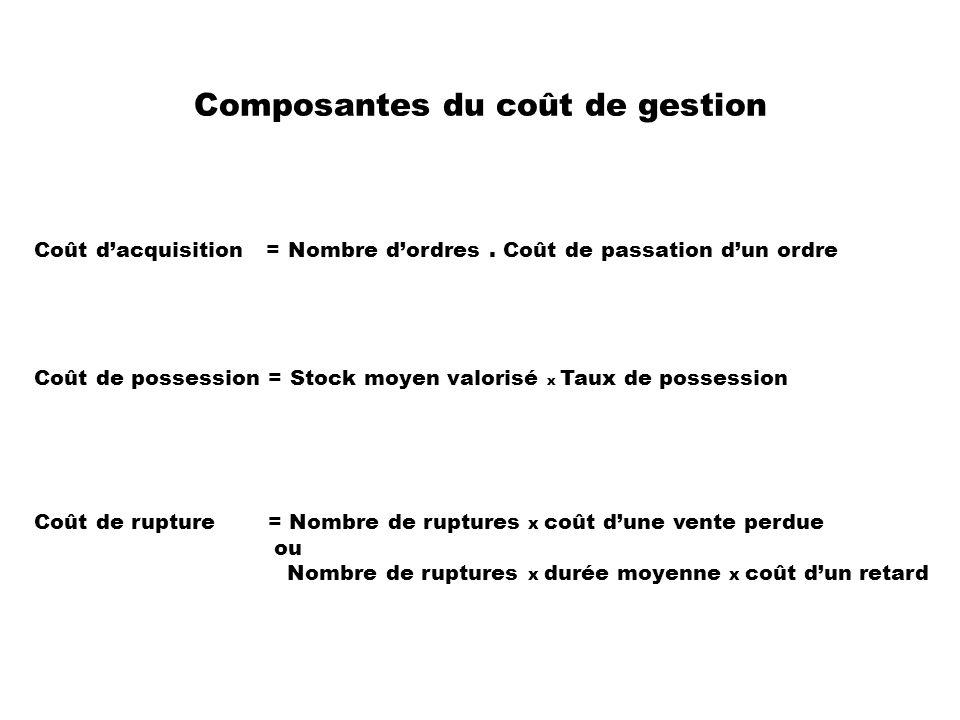 Composantes du coût de gestion Coût de rupture = Nombre de ruptures x coût dune vente perdue ou Nombre de ruptures x durée moyenne x coût dun retard C