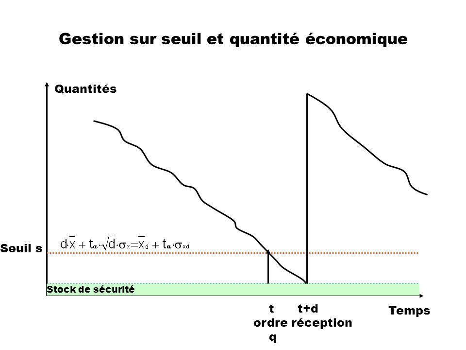 Gestion sur seuil et quantité économique Quantités Temps Seuil s t t+d ordre réception q Stock de sécurité