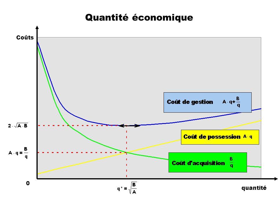 Quantité économique quantité Coûts 0