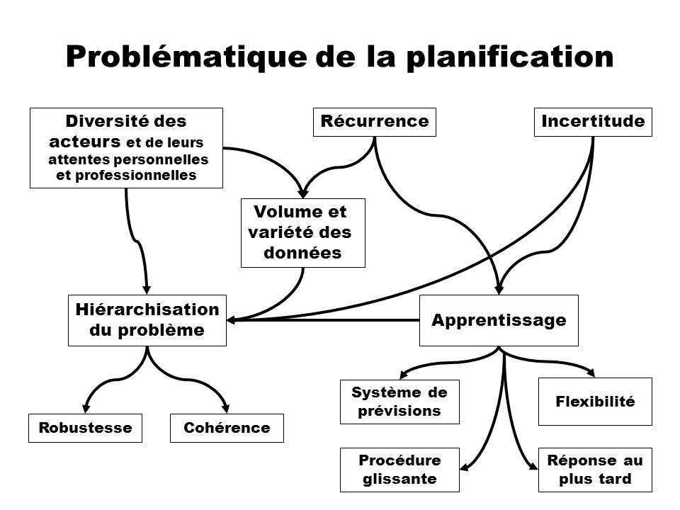 Problématique de la planification Diversité des acteurs et de leurs attentes personnelles et professionnelles IncertitudeRécurrence Volume et variété