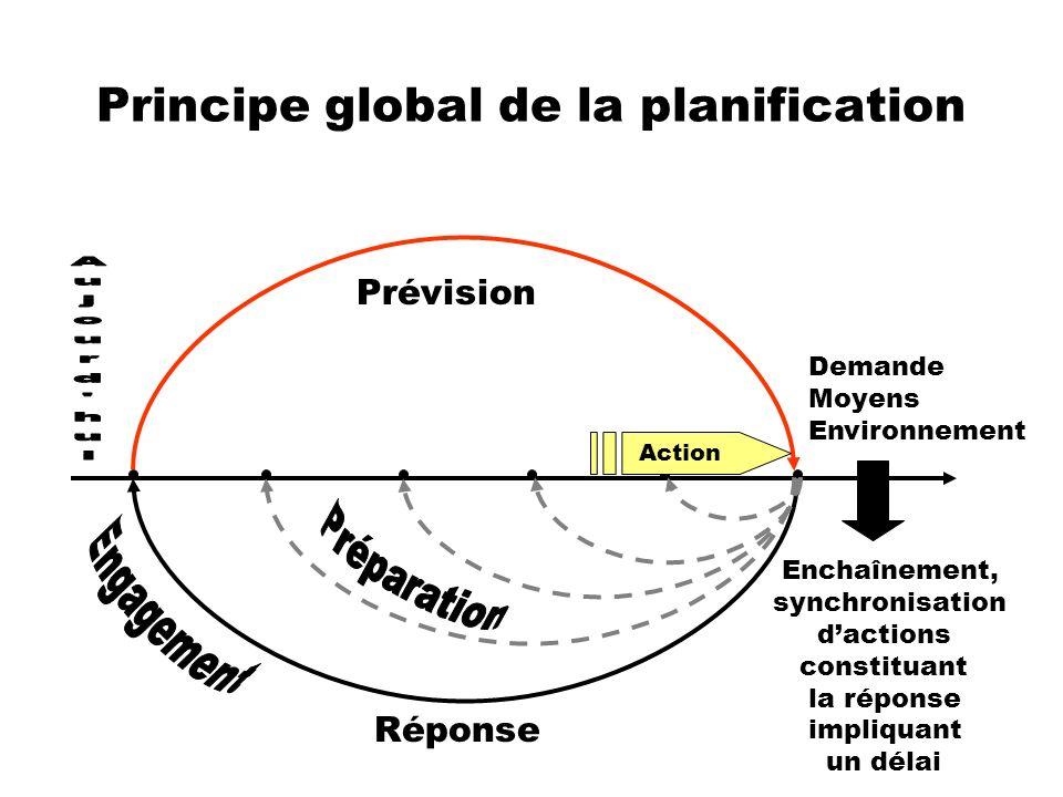 Principe global de la planification Demande Moyens Environnement Prévision Réponse Enchaînement, synchronisation dactions constituant la réponse impli