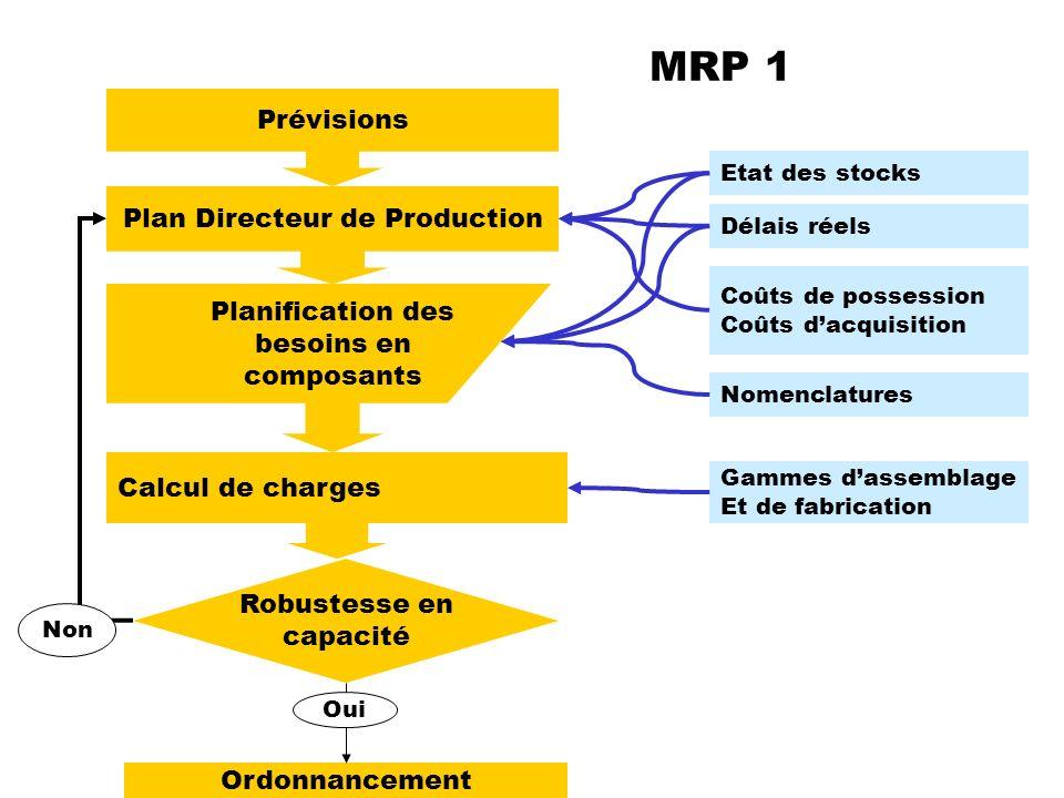 MRP 1 Prévisions Plan Directeur de Production Planification des besoins en composants Etat des stocks Calcul de charges Robustesse en capacité Coûts d