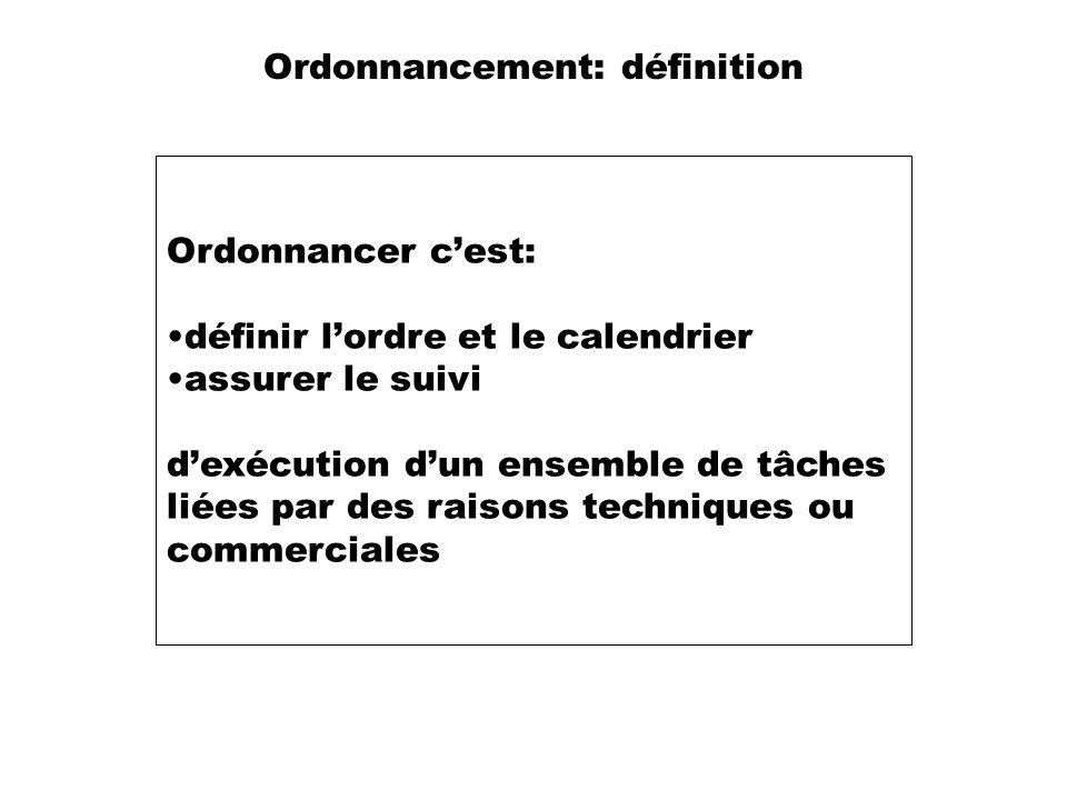 Ordonnancement: définition Ordonnancer cest: définir lordre et le calendrier assurer le suivi dexécution dun ensemble de tâches liées par des raisons