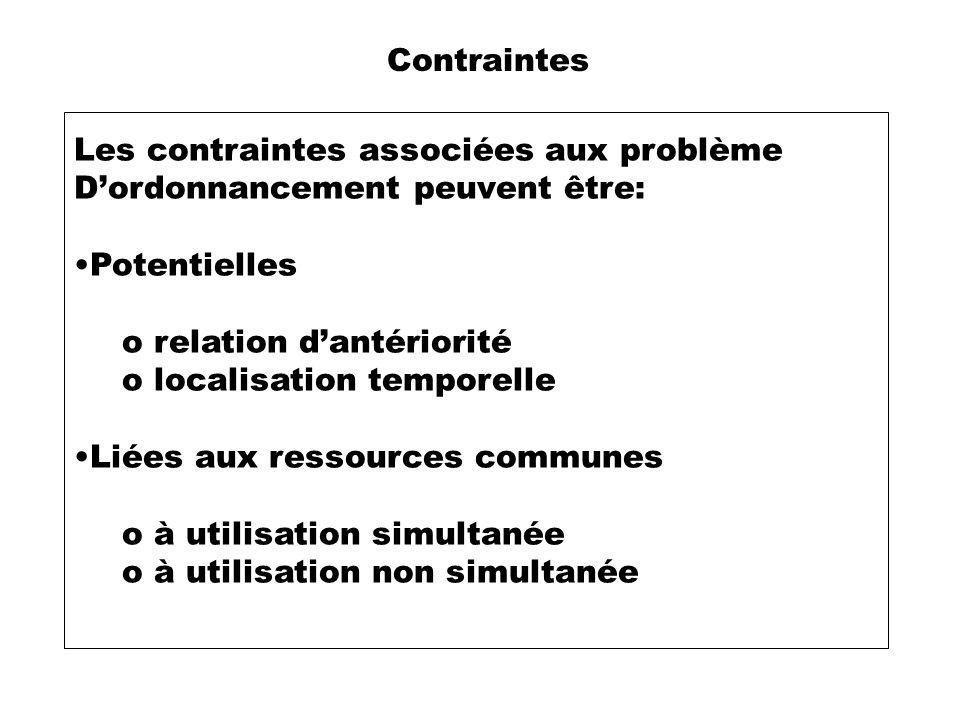Contraintes Les contraintes associées aux problème Dordonnancement peuvent être: Potentielles o relation dantériorité o localisation temporelle Liées