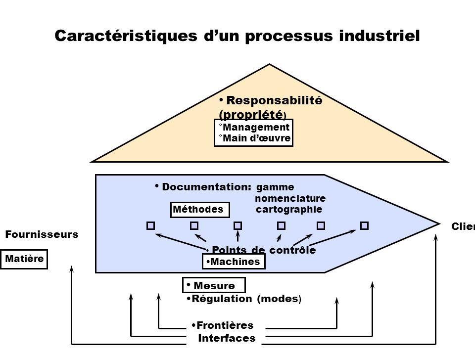 Caractéristiques dun processus industriel Responsabilité (propriété ) °Management °Main dœuvre Documentation: gamme nomenclature Méthodes cartographie