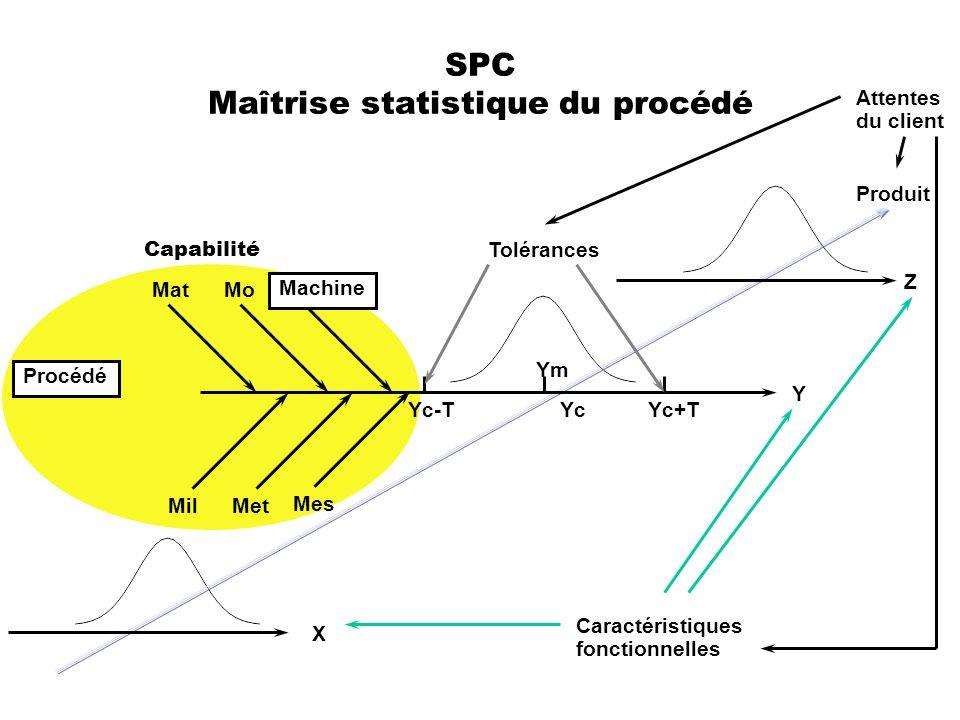 SPC Maîtrise statistique du procédé MoMat MetMil Mes Y X Z Yc Ym Yc+TYc-T Tolérances Procédé Machine Caractéristiques fonctionnelles Attentes du clien