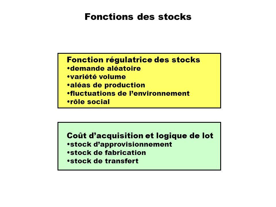 Fonctions des stocks Fonction régulatrice des stocks demande aléatoire variété volume aléas de production fluctuations de lenvironnement rôle social C