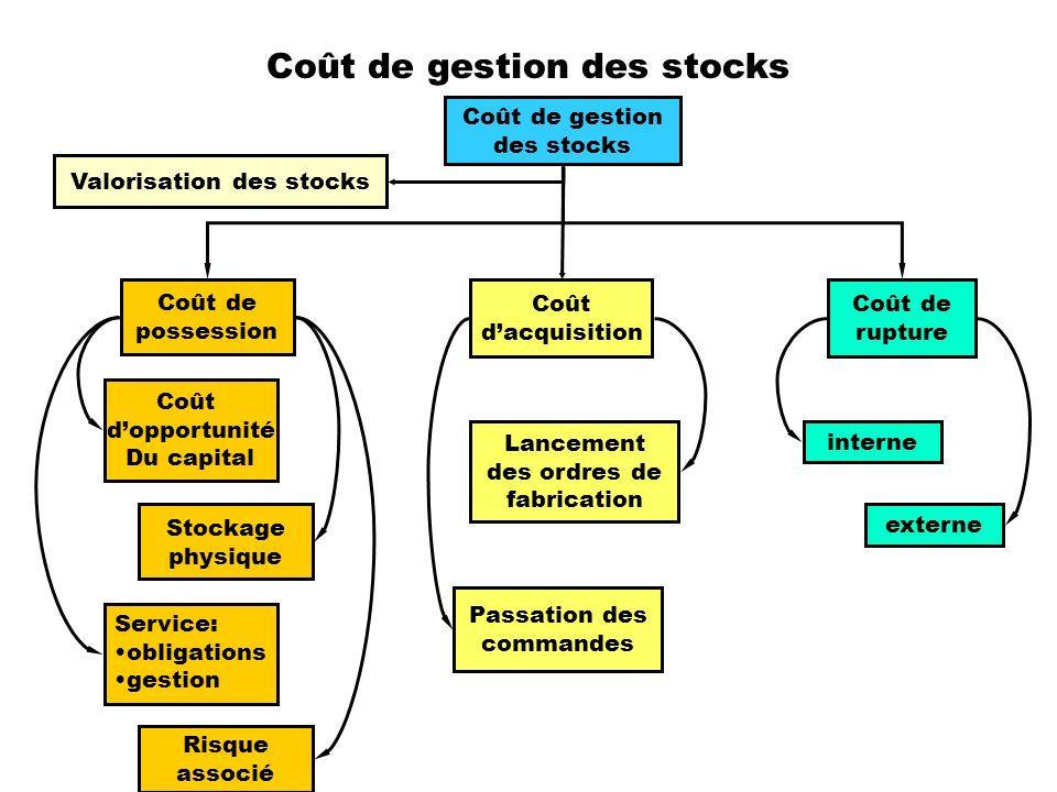 Coût de gestion des stocks Coût de gestion des stocks Valorisation des stocks Coût dopportunité Du capital Coût dacquisition Coût de rupture Stockage