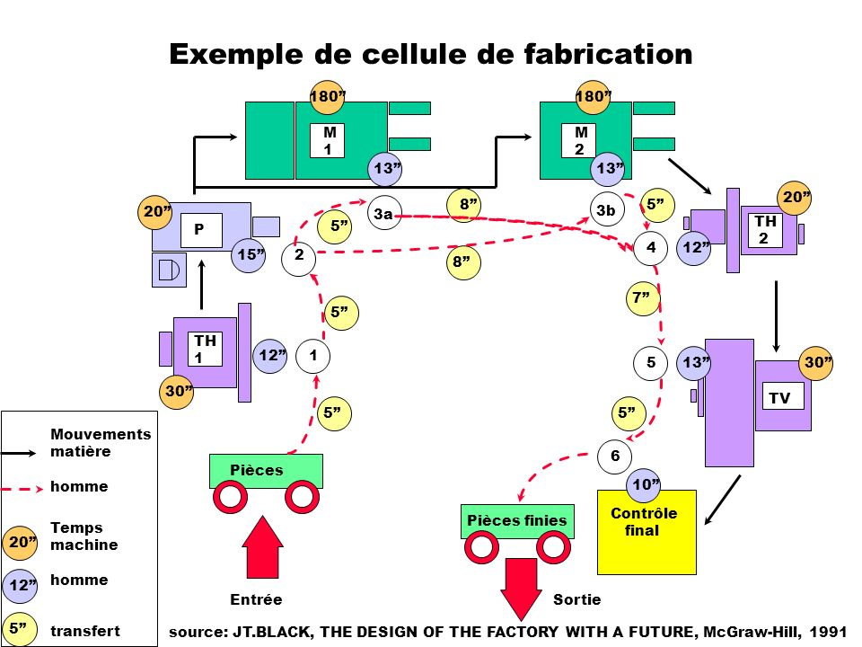 Exemple de cellule de fabrication source: JT.BLACK, THE DESIGN OF THE FACTORY WITH A FUTURE, McGraw-Hill, 1991 Pièces finies Pièces TV P TH 1 M1M1 M2M