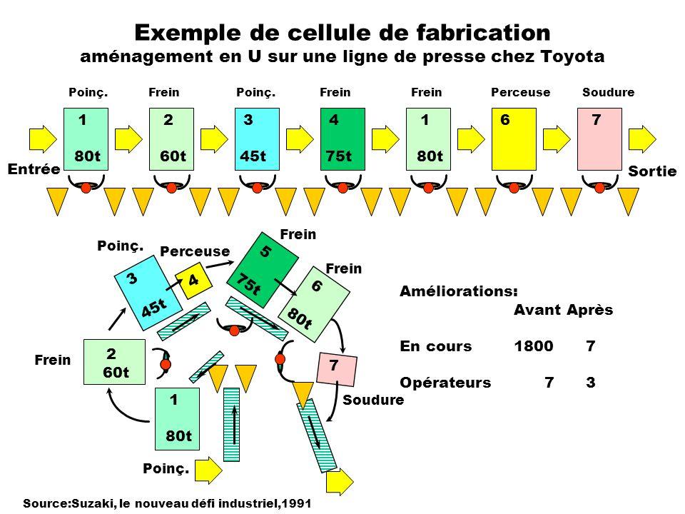 Exemple de cellule de fabrication aménagement en U sur une ligne de presse chez Toyota Source:Suzaki, le nouveau défi industriel,1991 1 80t 2 60t 3 45