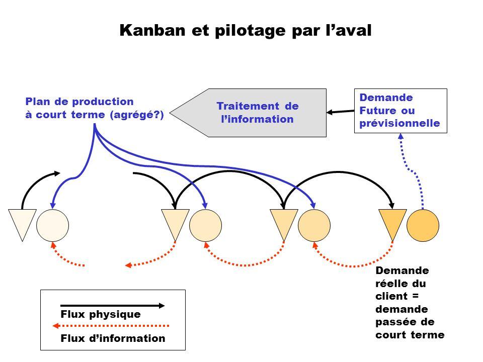 Kanban et pilotage par laval Demande réelle du client = demande passée de court terme Demande Future ou prévisionnelle Traitement de linformation Plan