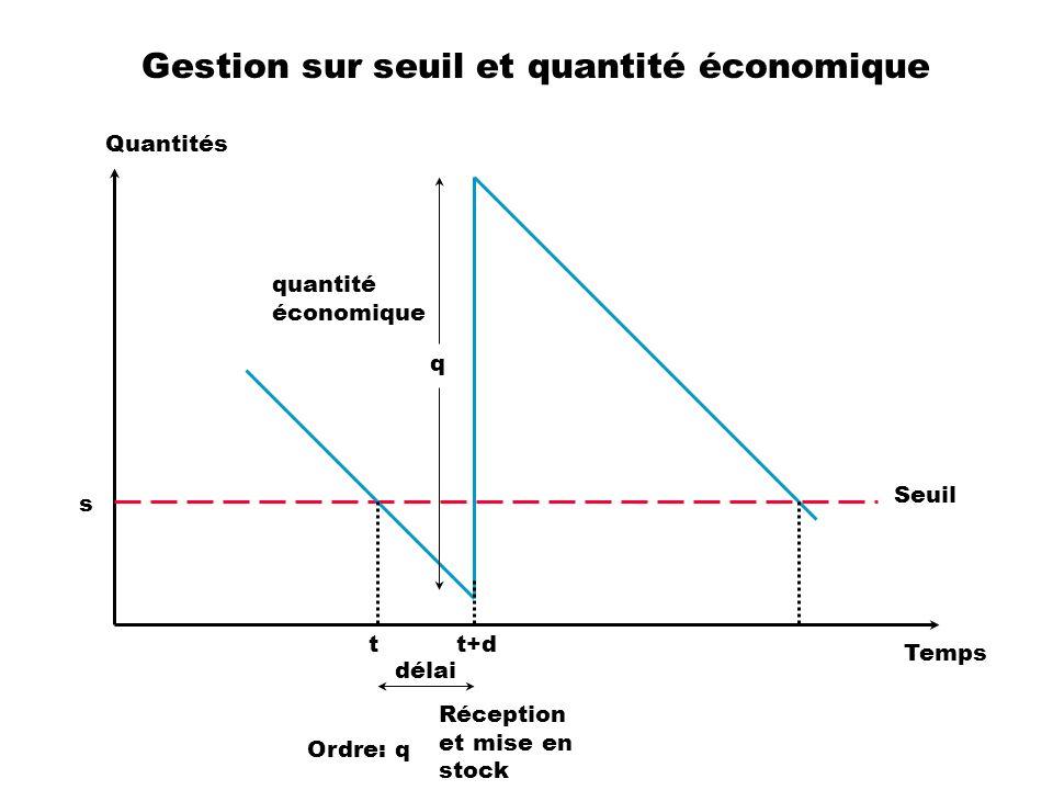 Gestion sur seuil et quantité économique Quantités Temps Ordre: q tt+d Réception et mise en stock délai Seuil s quantité économique q