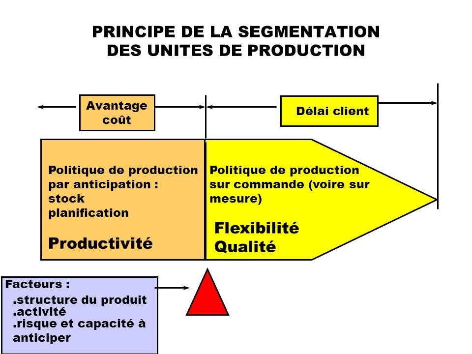 PRINCIPE DE LA SEGMENTATION DES UNITES DE PRODUCTION Politique de production par anticipation : stock planification Productivité Politique de producti