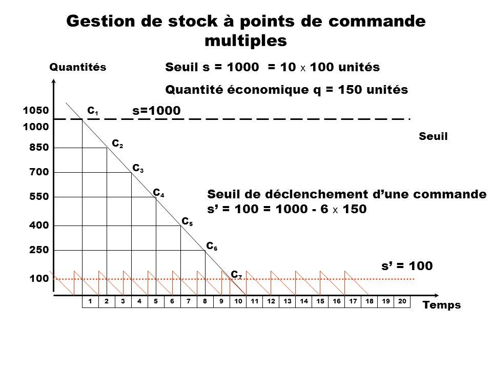 Gestion de stock à points de commande multiples Quantités Temps Seuil s=1000 1000 1050C1C1 850 1234567891011121314151617181920 700 550 400 250 100 C2C