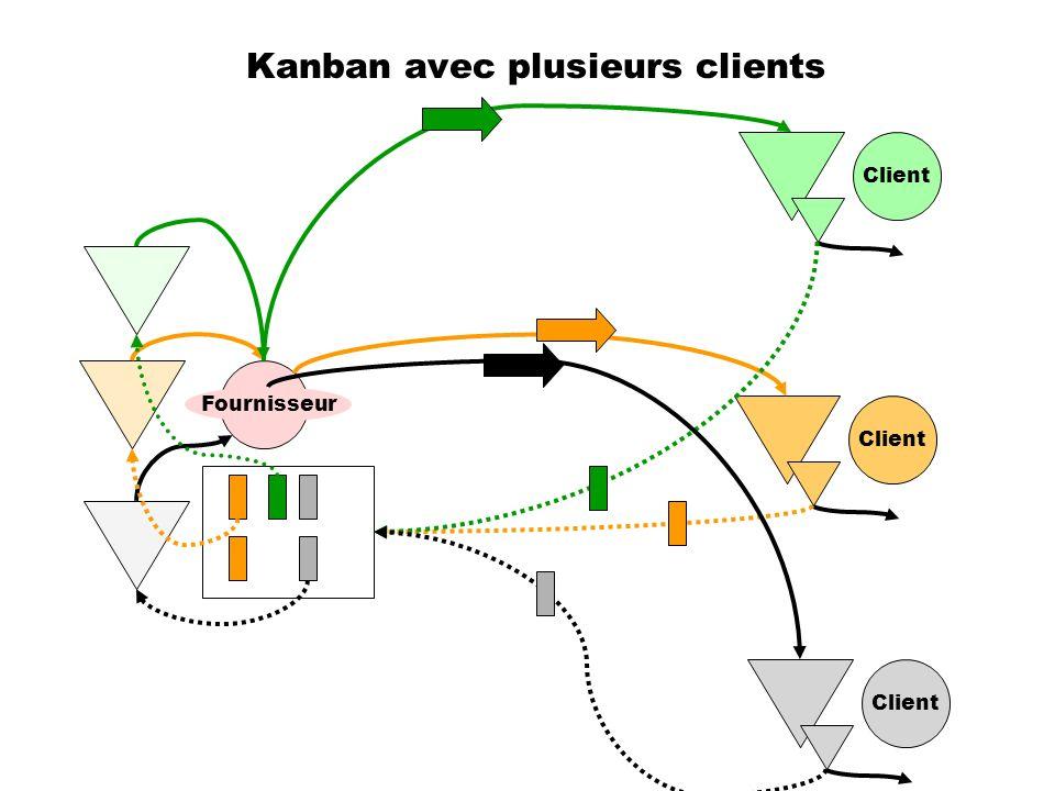 Kanban avec plusieurs clients Client Fournisseur Client