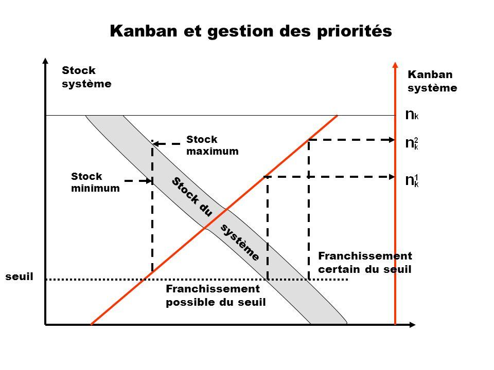 Kanban et gestion des priorités Stock du système Stock maximum Stock minimum Stock système Kanban système Franchissement possible du seuil Franchissem