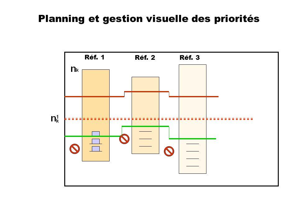 Planning et gestion visuelle des priorités Réf. 1 Réf. 2Réf. 3