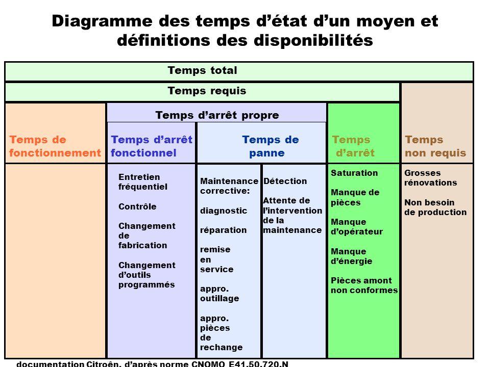 Diagramme des temps détat dun moyen et définitions des disponibilités Temps de Temps darrêt Temps de Temps Temps fonctionnement fonctionnel panne darr