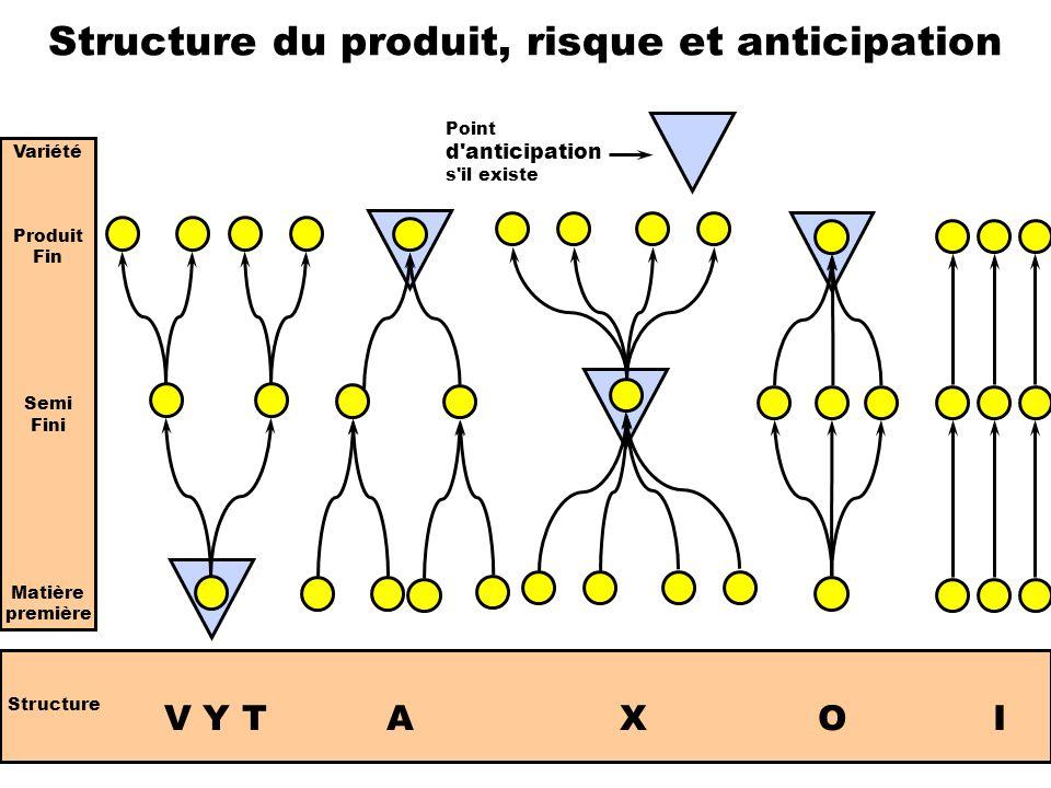 Structure du produit, risque et anticipation Variété Produit Fin Semi Fini Matière première Structure V Y T A X O I Point d'anticipation s'il existe