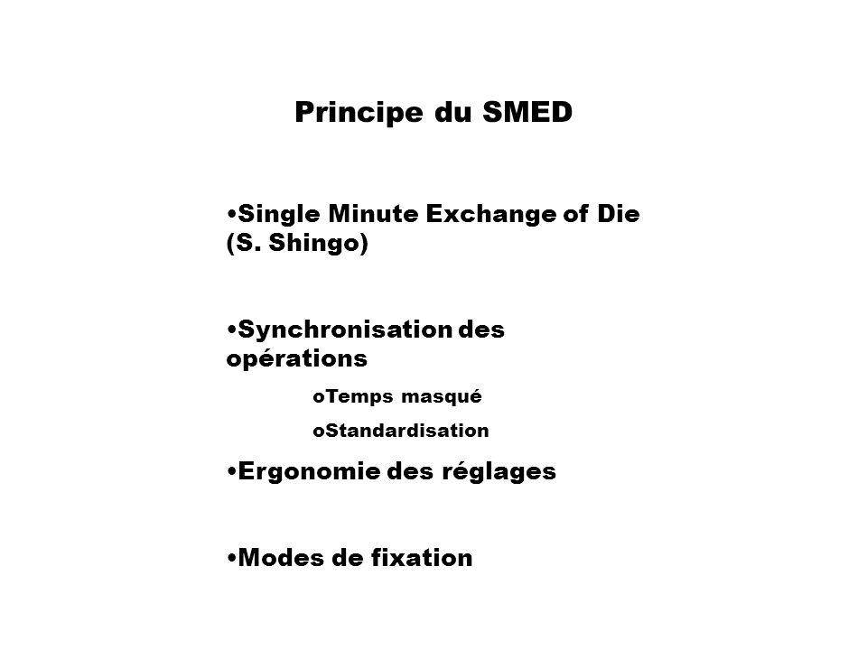 Principe du SMED Single Minute Exchange of Die (S. Shingo) Synchronisation des opérations oTemps masqué oStandardisation Ergonomie des réglages Modes