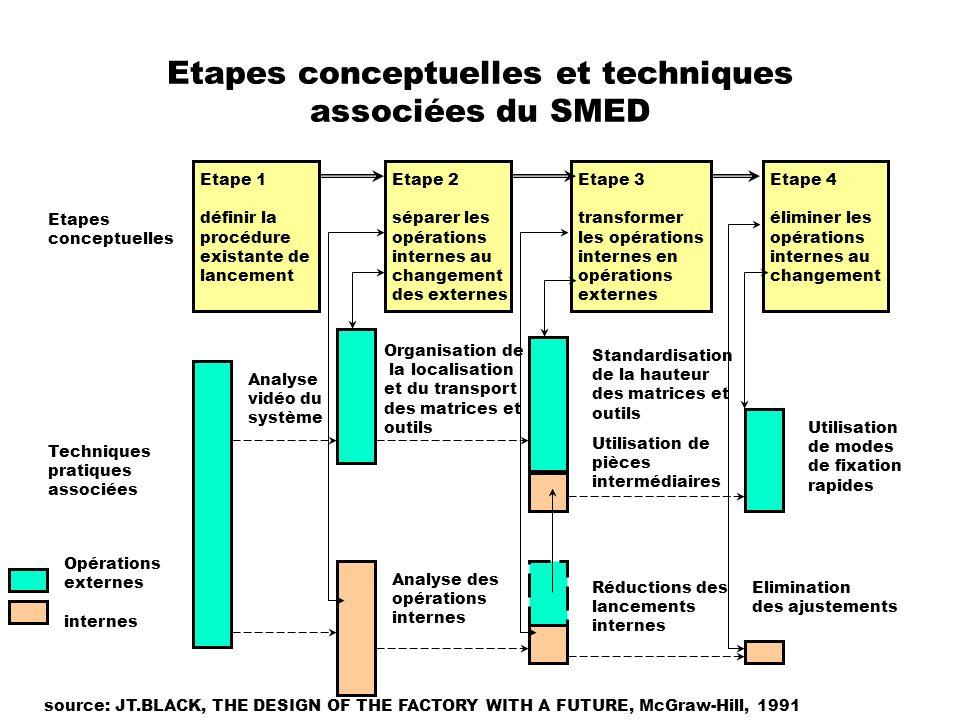 Etapes conceptuelles et techniques associées du SMED Etape 1 définir la procédure existante de lancement Etape 2 séparer les opérations internes au ch