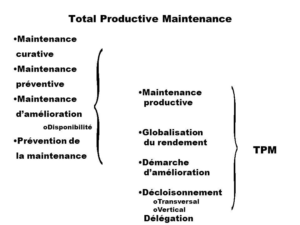 Total Productive Maintenance Maintenance curative Maintenance préventive Maintenance damélioration oDisponibilité Prévention de la maintenance Mainten