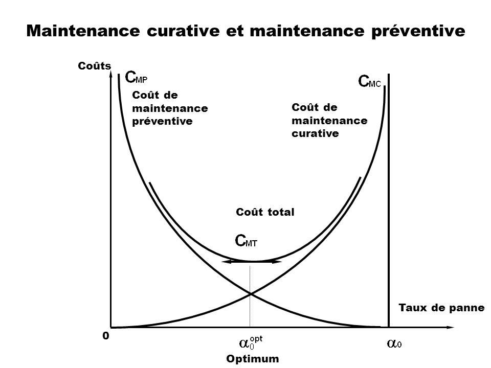 Maintenance curative et maintenance préventive Coût de maintenance curative Coût de maintenance préventive Coût total Taux de panne Optimum 0 Coûts