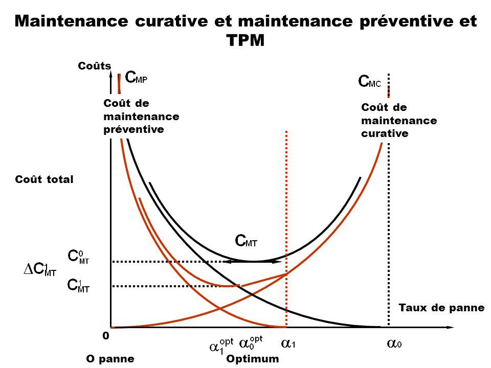 Maintenance curative et maintenance préventive et TPM Coût de maintenance curative Coût total Taux de panne Optimum 0 Coûts Coût de maintenance préven