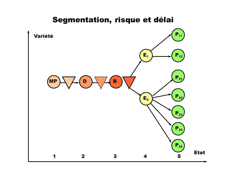 Segmentation, risque et délai MPDB E1E1 E2E2 P 11 P 12 P 21 P 22 P 23 P 24 P 25 Variété Etat 1 2 3 4 5