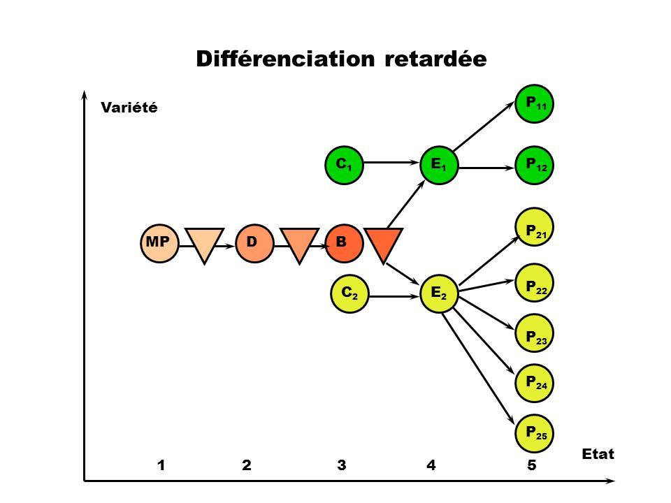 Différenciation retardée MPDB E1E1 E2E2 P 11 P 12 P 21 P 22 P 23 P 24 P 25 Variété Etat 1 2 3 4 5 C1C1 C2C2