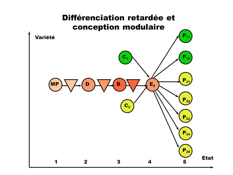 Différenciation retardée et conception modulaire MPDBE2E2 P 11 P 12 P 21 P 22 P 23 P 24 P 25 Variété Etat 1 2 3 4 5 C1C1 C2C2