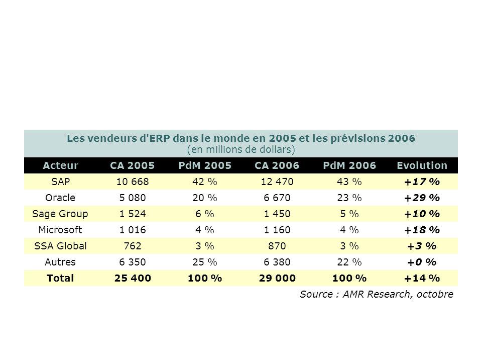 Les vendeurs d'ERP dans le monde en 2005 et les prévisions 2006 (en millions de dollars) ActeurCA 2005PdM 2005CA 2006PdM 2006Evolution SAP10 66842 %12
