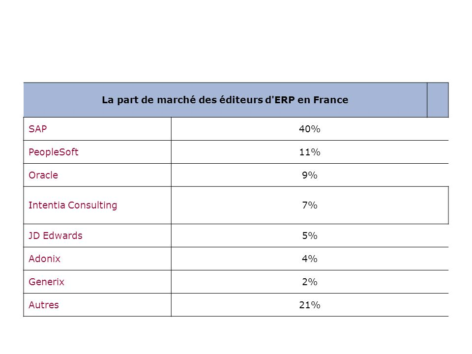 La part de marché des éditeurs d ERP en France SAP40% PeopleSoft11% Oracle9% Intentia Consulting7% JD Edwards5% Adonix4% Generix2% Autres21%