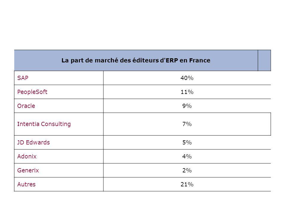 Les éditeurs d ERP en FranceEditeurPart de marché en 2005SAP43%Oracle22%Sage/Adonix5%Intentia Consulting5%SSA3%Cegid3%Générix2%Microsoft Dynamics2%Autres15%Les acteurs de la TMA en France autour des ERPActeurPart de marché en 2005Unilog16%Cap Gemini14%Sopra Group12%Atos Origin10%Accenture7%Autres41%La croissance du marché des ERP par activitéActivitéCroissance 2004-2005Conseil / Intégration+6,5%TMA / Infogérance+13,7%Licences et maintenance+8,6%Total+8 à 9%Source PAC