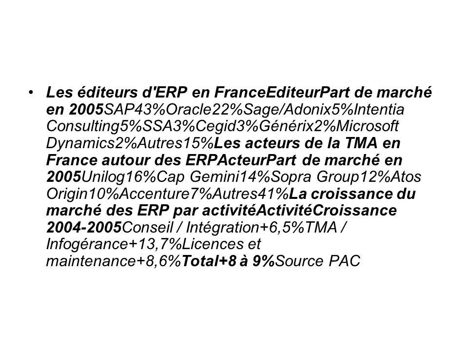 Les éditeurs d'ERP en FranceEditeurPart de marché en 2005SAP43%Oracle22%Sage/Adonix5%Intentia Consulting5%SSA3%Cegid3%Générix2%Microsoft Dynamics2%Aut