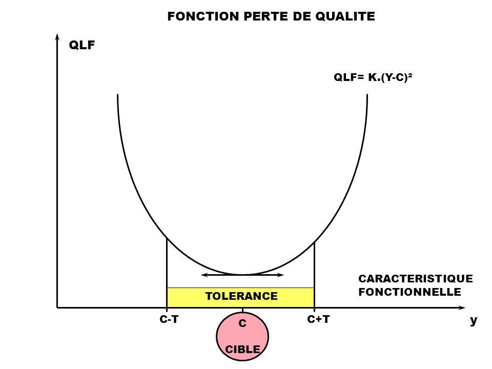 C CIBLE QLF y CARACTERISTIQUE FONCTIONNELLE C+TC-T QLF= K.(Y-C)² FONCTION PERTE DE QUALITE TOLERANCE
