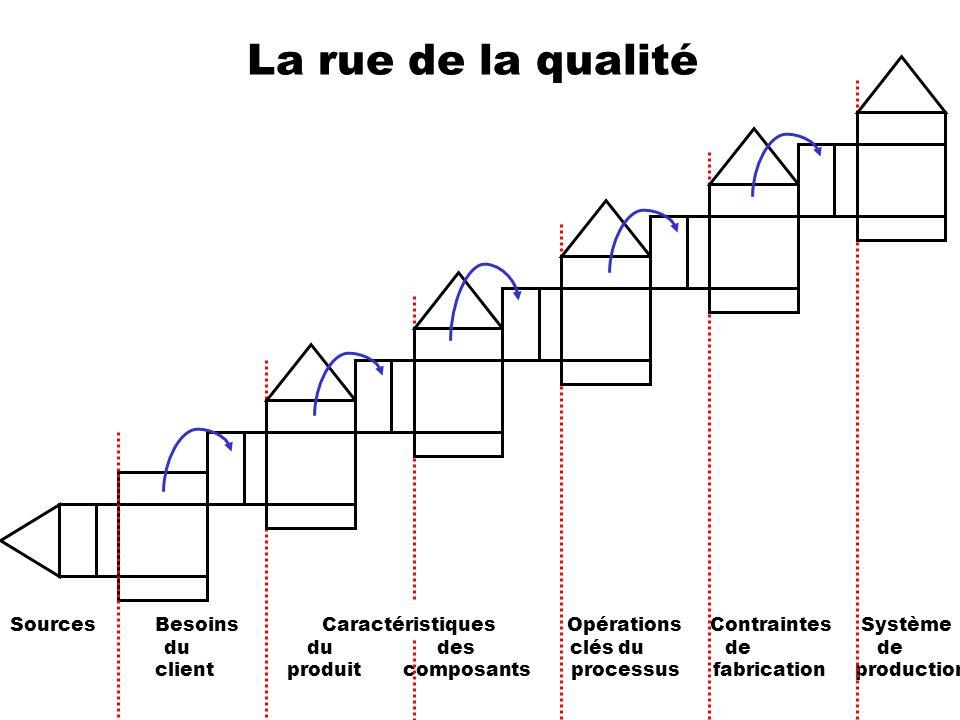La rue de la qualité Sources Besoins Caractéristiques Opérations Contraintes Système du du des clés du de de client produit composants processus fabri
